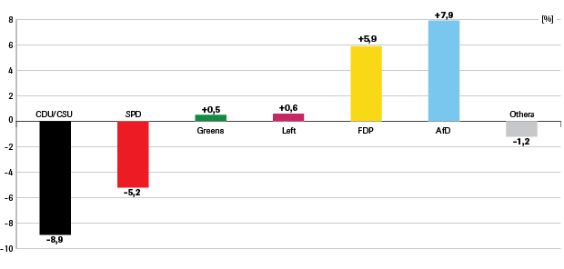 2.-gainslosses-compared-to-the-previous-elections-2013_0.png