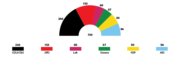 3.-seats-in-the-bundestag.png