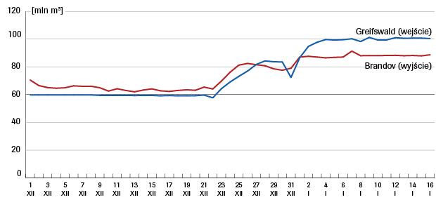 przeplywy-gazu-w-grudniu-2016-i-styczniu-2017-opal.png