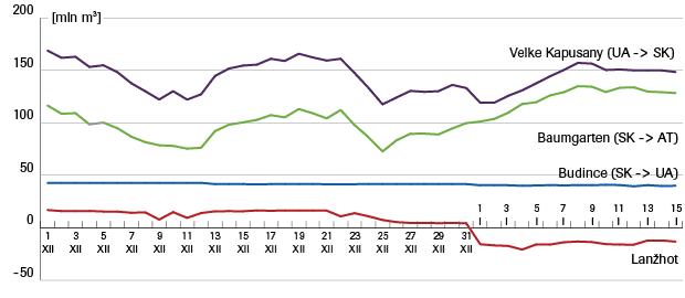 przeplywy-gazu-w-grudniu-2016-i-styczniu-2017-slowacja-_0.png