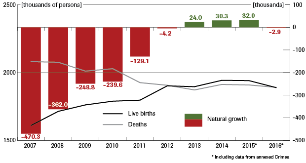 the-number-of-births-deaths-and-natural-increase-620.png