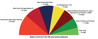 Balance of forces in the parliament
