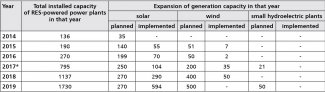 Table. Development of RES generation capacity in Russia in 2014–2019 (in MW)