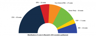 Distribution of seats in Bavaria's 205-member parliament