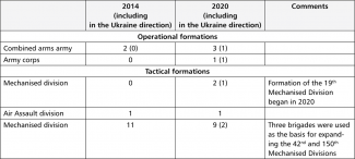 Table 1. Changes in the numbers of operational and tactical formations of Land Forces, Airborne Forces, and Naval Land and Coastal Forces (all-military forces and support) under SMD command in 2014–2020 (as at the beginning of the year)