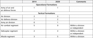 Table 2. Changes in the numbers of operational and tactical formations of Aerospace Forces and of Naval Aviation under SMD command in 2014–2020 (as at the beginning of the year)