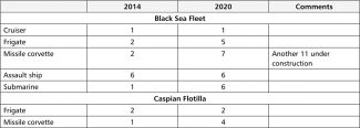 Table 3. Changes in the numbers of surface combatants and submarines under SMD command in 2014–2020 (as at the beginning of the year)