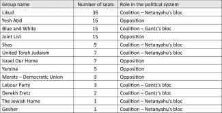 The balance of power in the Israeli parliament (as of July 2020)