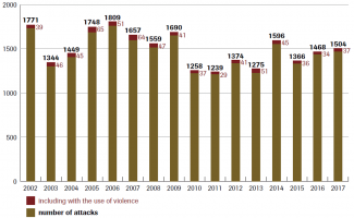 Chart 1. Anti-Semitic attacks in Germany in 2002–2017