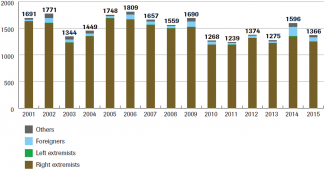 Chart 3. Attacks on synagogues in 2008-2014