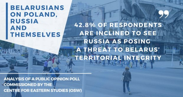 42.8% of respondents are inclined to see Russia as posing a threat to Belarus' territorial integrity